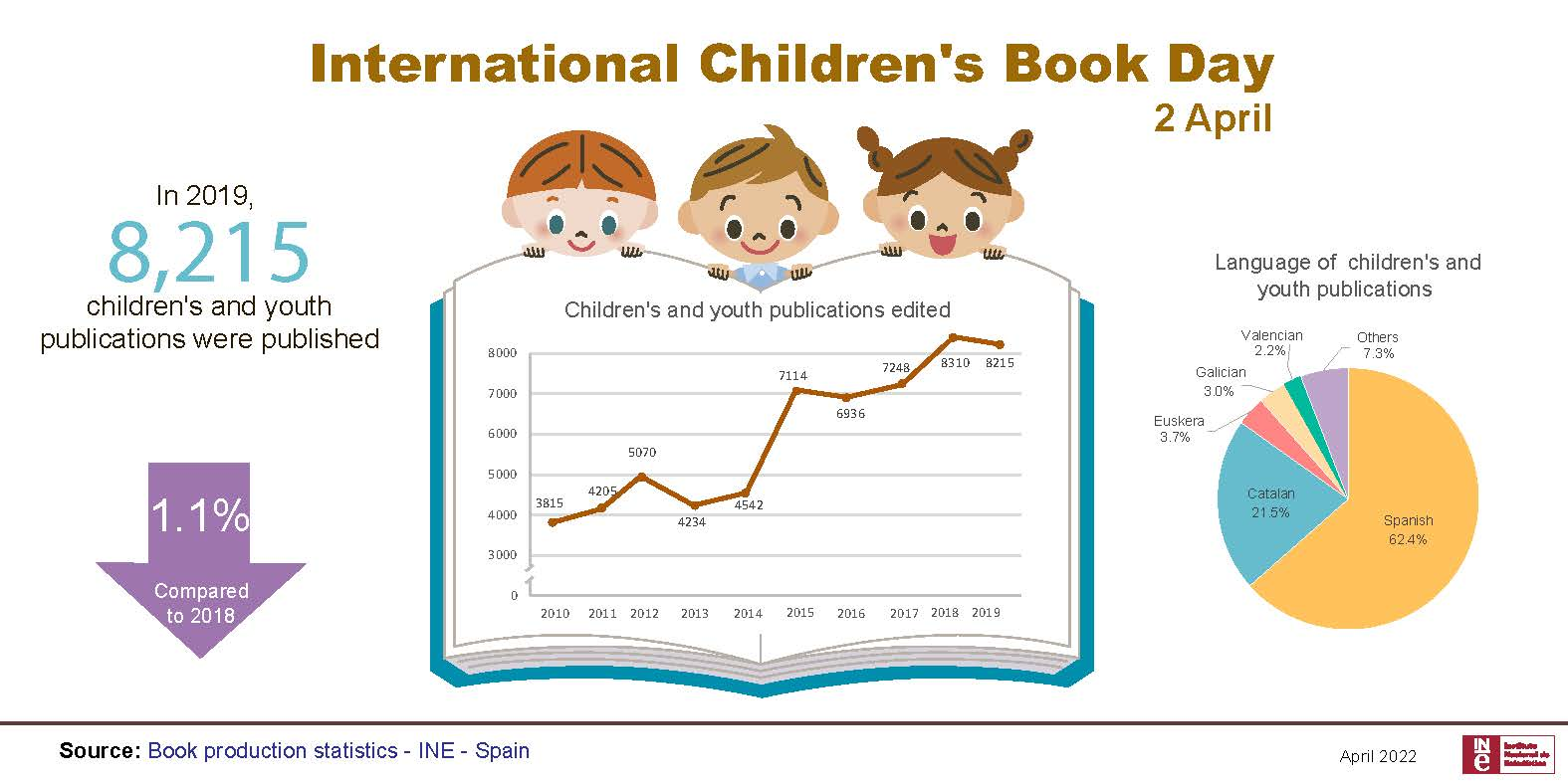 Infographics: International Children's Book Day