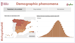 Infographics: Demographic phenomena
