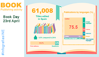 Infography: Book publishing activity