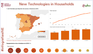 Infographic: ICT in Households.