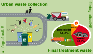 IInfographics: waste treatment and collection