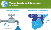 Infography: Water Supply and Sewerage