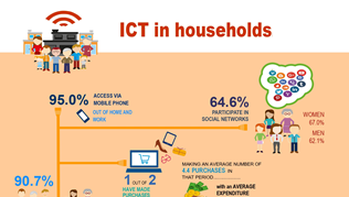 Infographics: ICT in households.